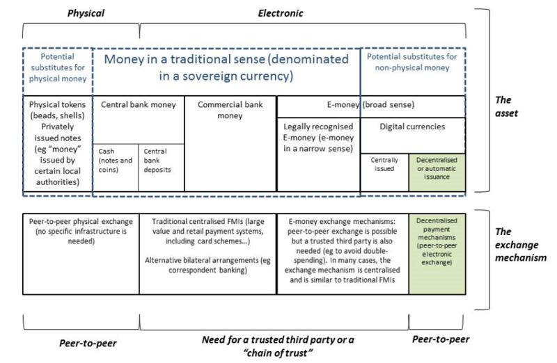 際清算銀行對支付工具的定性分析概覽。