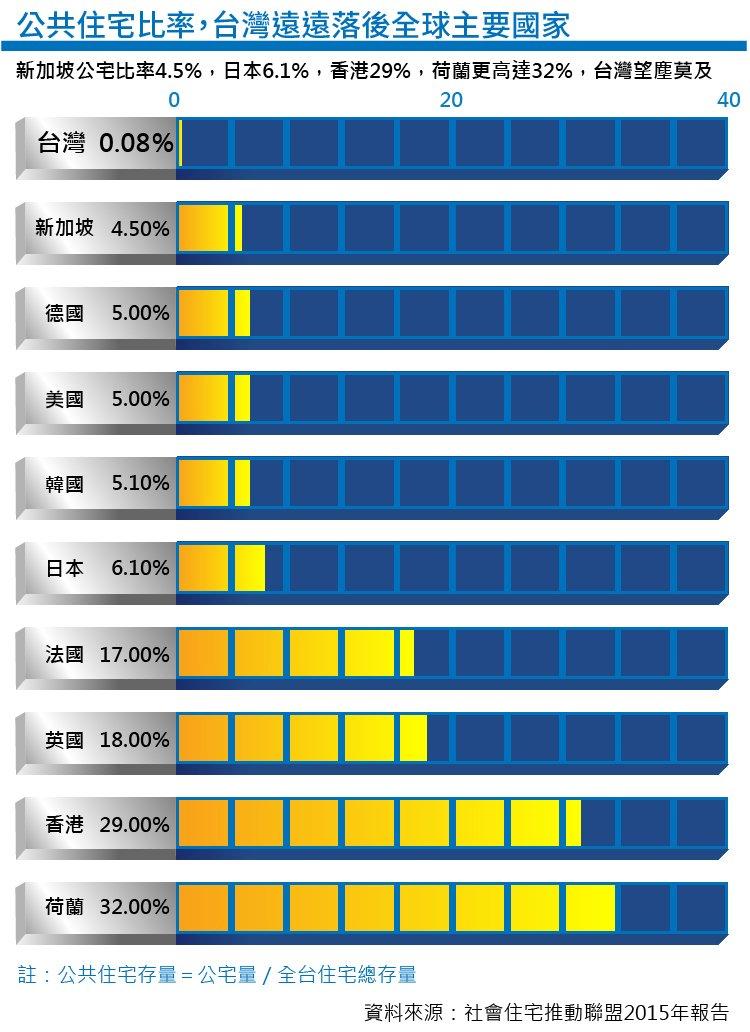 20151209-風數據公宅專題,台灣公共住宅比率,遠遠落後全球其他國家(製圖:風傳媒)
