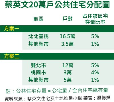20151128-SMG0035-008-風數據公宅專題,蔡英文20萬戶公共住宅分配