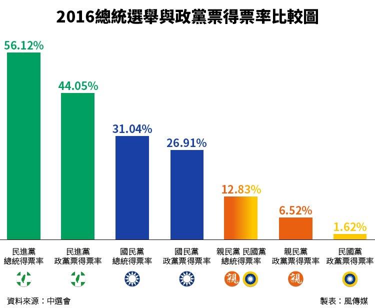 20160116-SMG0034-Ts03-2016總統選舉與政黨票得票率比較圖-01
