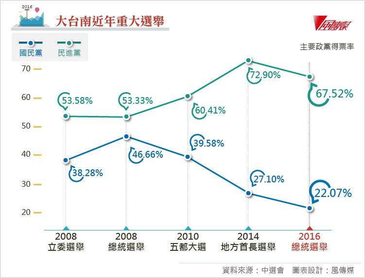 20160117-大台南近年重大選舉、選後表格。