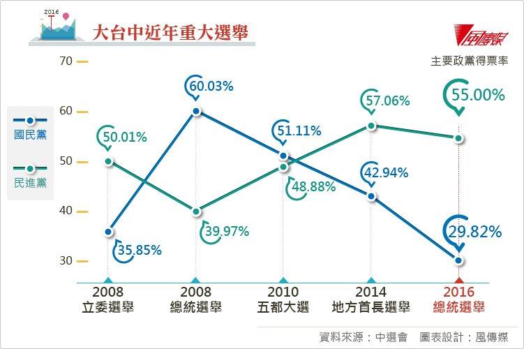 20160117-大台中近年重大選舉、選後表格。