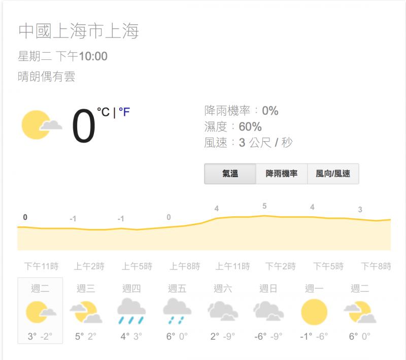 weather.com提供的氣象預報,上海未來一周可能冷到零下九度,逼近當地歷史低溫紀錄。