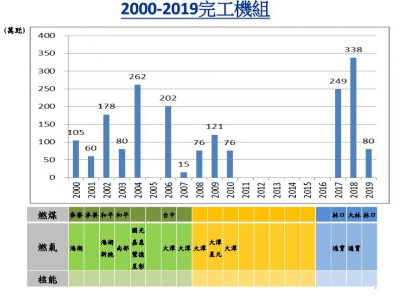 圖片為2000-2019的20年間台灣已完工與將在未來4年完工的電力機組。這20年正好跨越3位總統,2000-2007為陳水扁,2008-2015為馬英九,2016-2019為蔡英文。