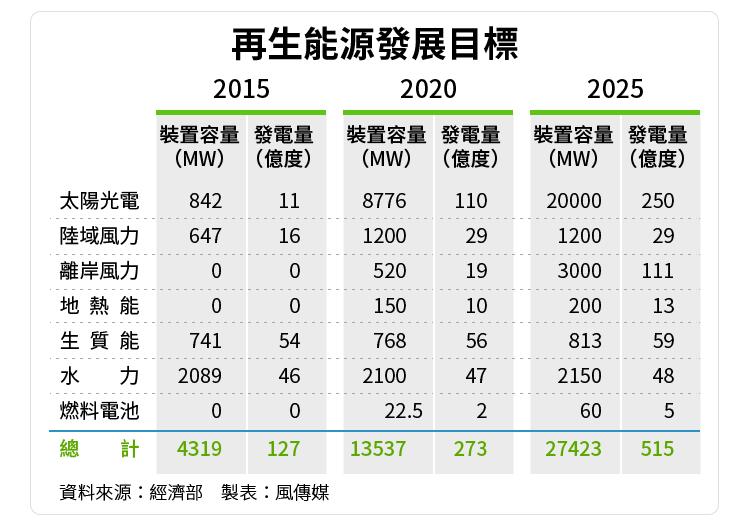 2016-06-22-再生能源發展目標-風傳媒製圖