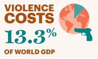 全球的武裝衝突、內戰動亂與恐攻行動所導致的經濟損失高達13.6兆美元。(圖/擷自GPI 2016 Report)