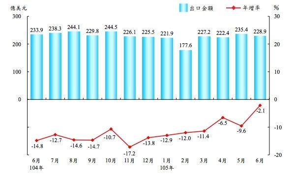 6月出口金額228.9億美元、比去年同期衰退2.1%,已是連續第17個月負成長,持續史上最長衰退記錄。(財政部提供)