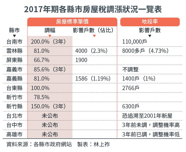 20160918-SMG0034-E02-2017年期各縣市房屋稅調漲狀況