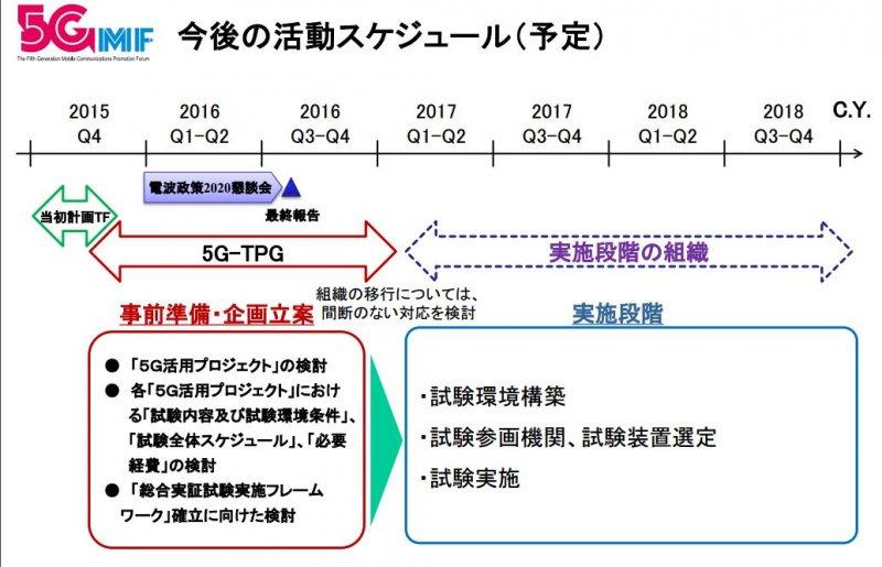 日本總務省的5G通信系統相關籌備日程。(翻攝日本總務省報告)