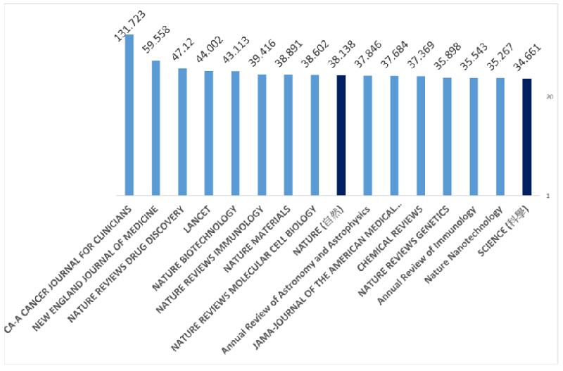 期刊影響係數排序第一至第十六(Thomson Reuters JCR)