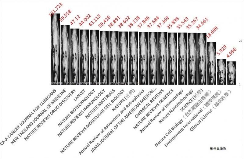 圖一:部分SCI期刊影響係數。涵蓋影響係數排行前十六項。(作者提供)