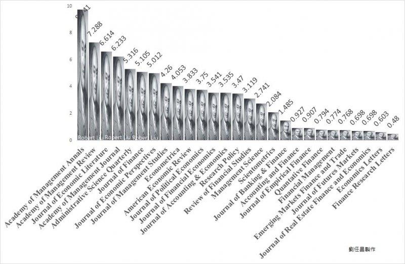 圖三:包含管理學、財務與《Scientometrics》期刊影響係數比較。圖像是熊彼德。(作者提供)