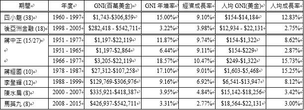 (資料來源:主計處國民所得統計常用資料)