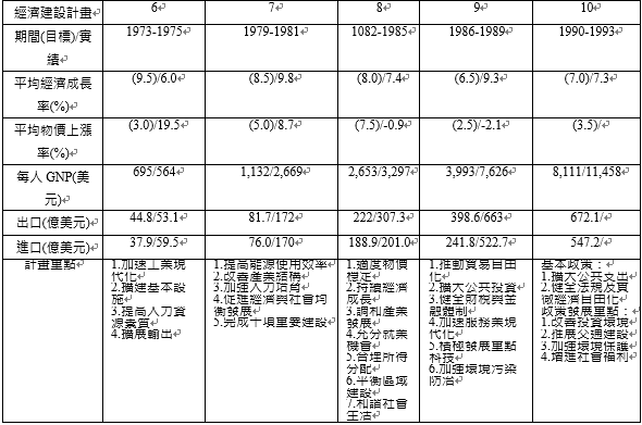 1953年起第1期四年計畫到第10期四年計畫。(劉經緯提供,資料來源:經建會)