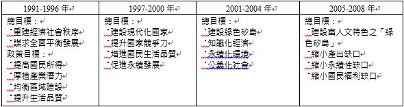 李登輝總統執政時期。(劉經緯提供,資料來源:經建會)