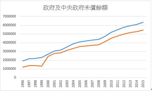 各級政府債務累積未償餘額。(劉經緯提供,資料來源:主計處)
