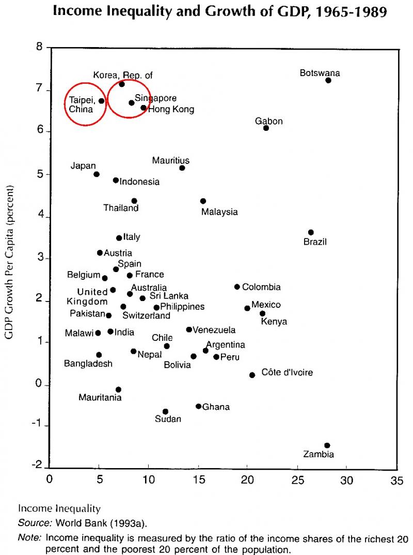 1965-1989年25年間,台灣經濟不僅高速成長,所得分配十分均勻,具有了不起的經濟發展成果。(劉經緯提供,資料來源:世界銀行World Bank)