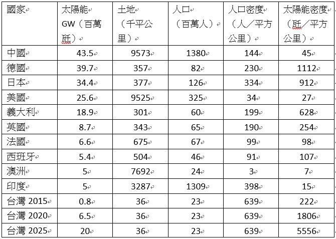 表二:各國太陽能裝置比較表。 (作者提供)