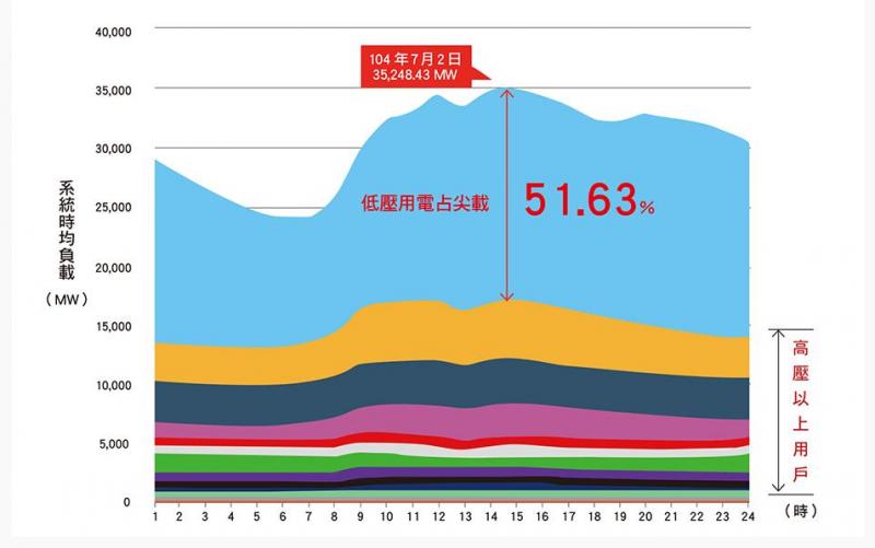 表1:低壓用戶於供電尖峰負載趨勢占比 (作者提供)