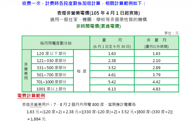 表2:表燈非營業電價各級費率 (作者提供)