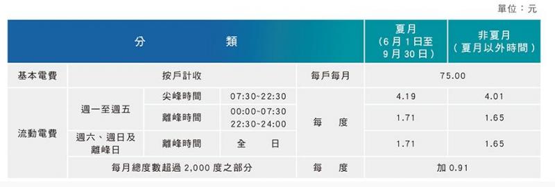 表3:住商型簡易時間電價(2段式) (作者提供)