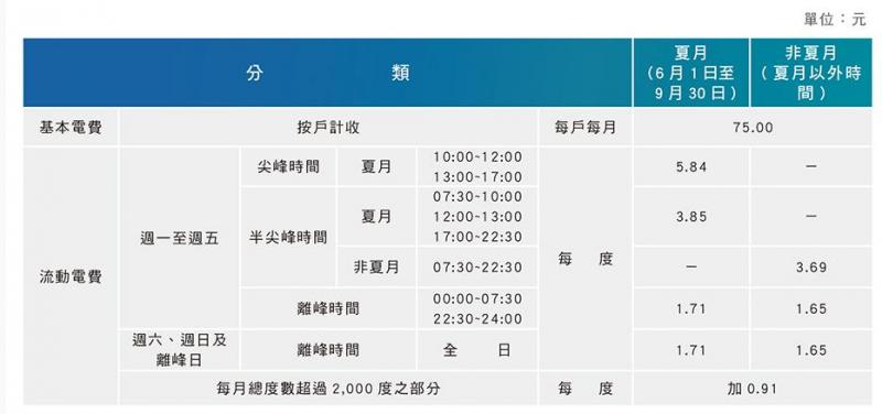 表4 住商型簡易時間電價(3段式) (作者提供)