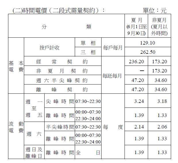表5:現行時間電價(2段式) (作者提供)