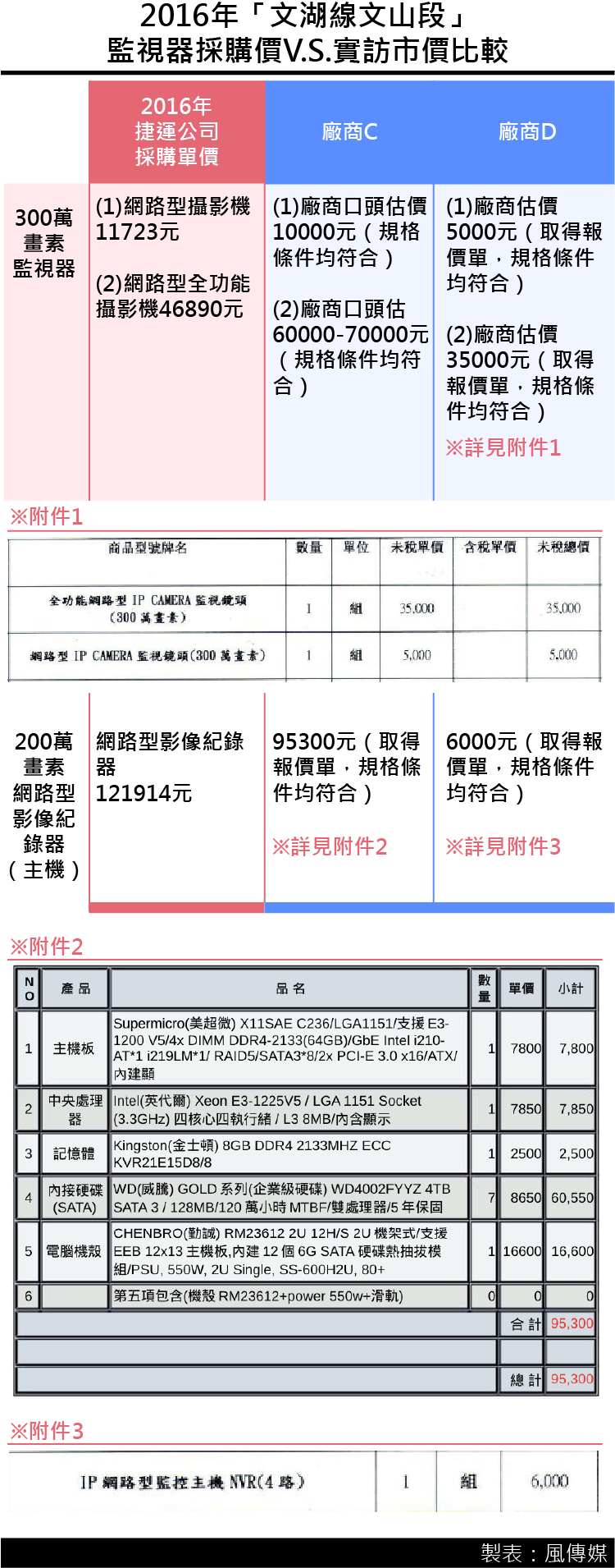 20161223-SMG0035-台北捷運公司採購監視器設備價格疑過高-01.png