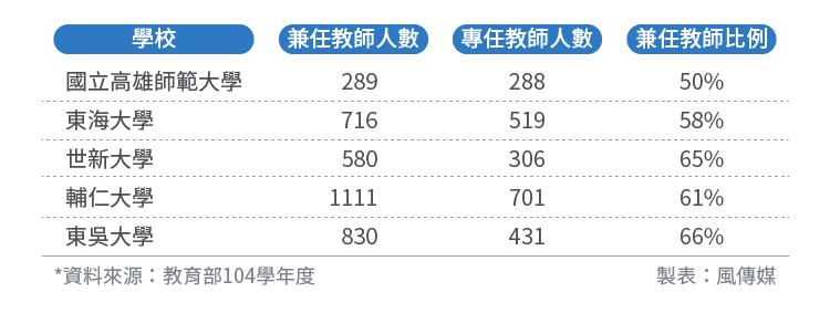 2017-01-08-4校兼任教師占教師人數比