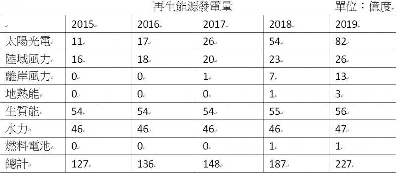 蔡政府2015~2019第一任四年間再生能源發電量目標。(作者提供)