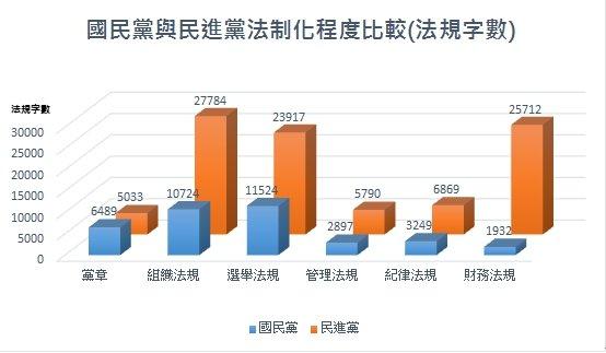 國民黨與民進黨法制化程度比較(法規字數)。(陳曉月提供)