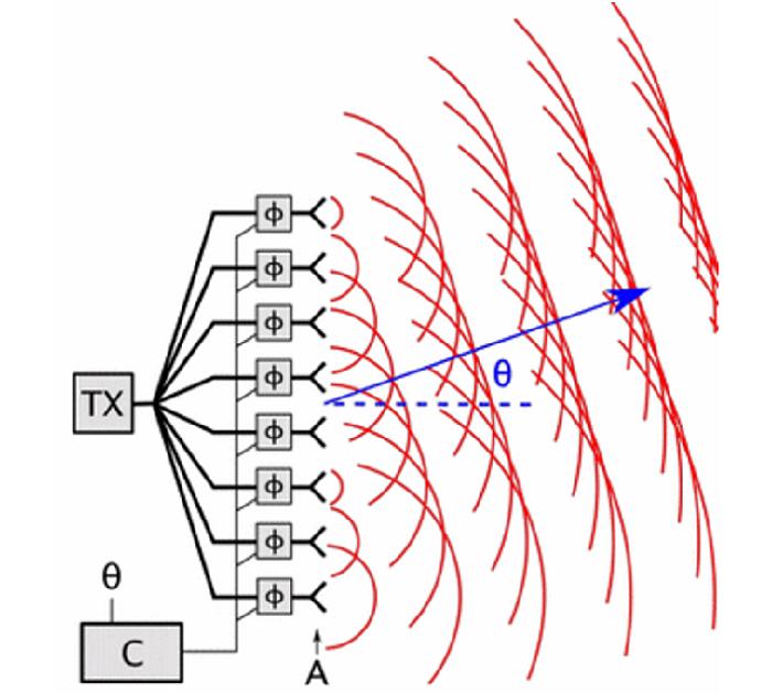 相位陣列天線。(圖片來源: wiki-Phased array)
