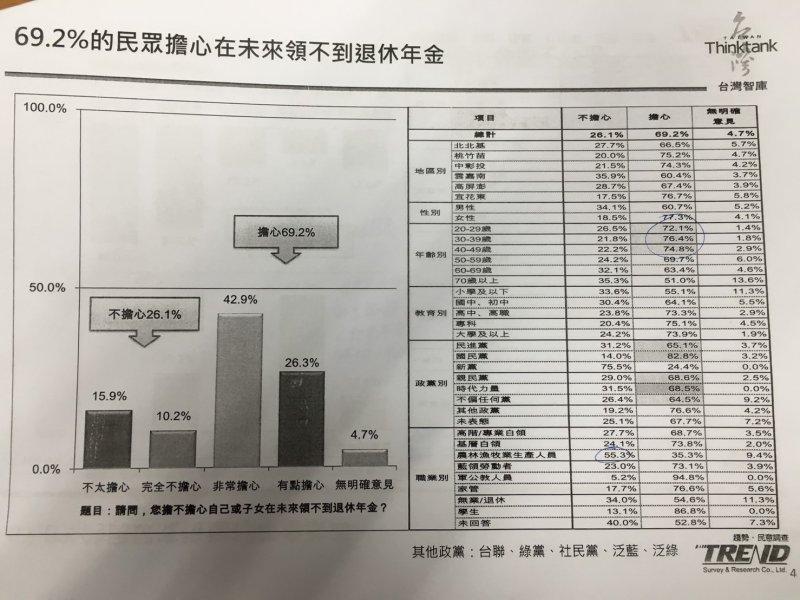 2017-02-16-台灣智庫民調01-民眾擔心未來領不到退休金-台灣智庫提供
