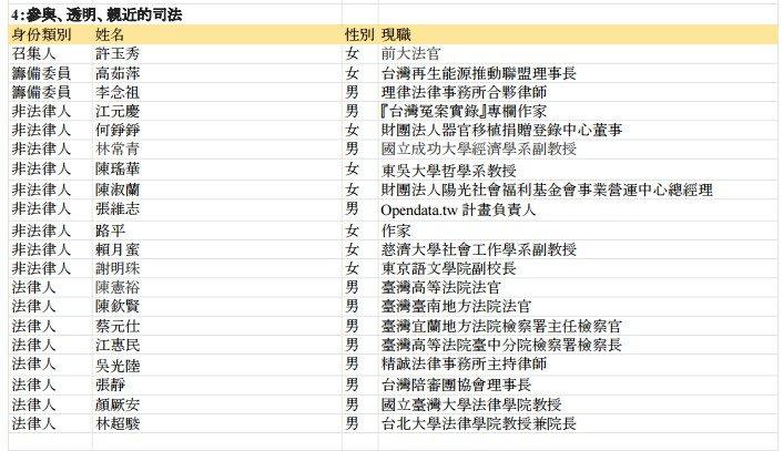 司法改革國是會議分組會議委員名單,第4組「參與、透明、親近的司法」。(取自總統府)