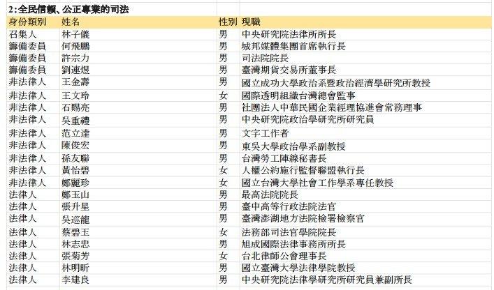 司法改革國是會議分組會議委員名單,第2組「全民信賴、公正專業的司法」。(取自總統府)