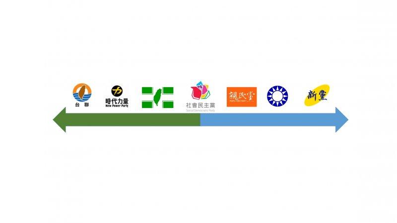 政黨光譜(由作者提供).jpg