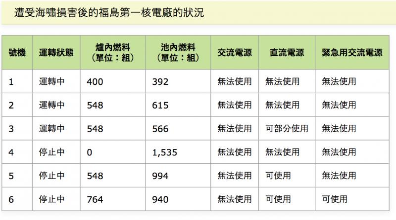 福島核電廠6個機組遭到海嘯侵襲後的狀況。