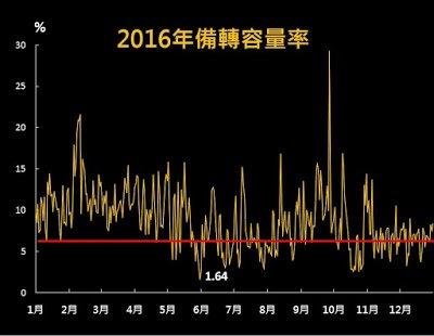 2016年台灣全年備轉容量。(圖/綠學院提供)