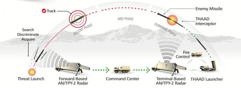薩德反飛彈系統擊落飛彈示意圖。(雷神官網)
