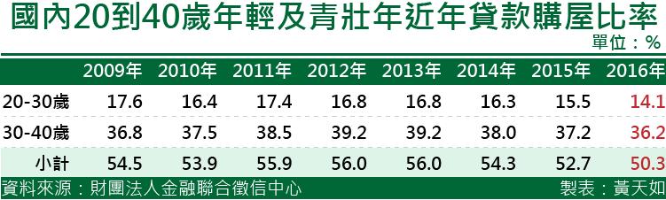 20170317-SMG0035-天如專題-國內20到40歲年輕及青壯年近年貸款購屋比率.png