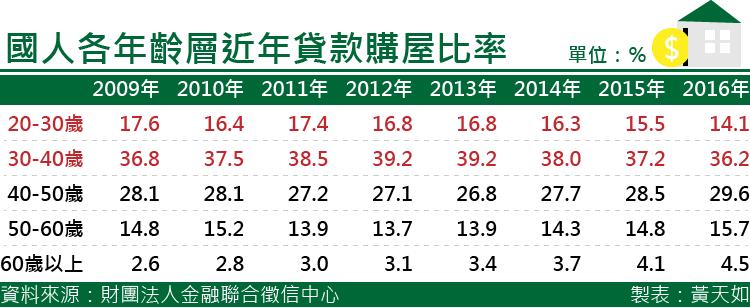 20170317-SMG0035-天如專題-國人各年齡層近年貸款購屋比率 .png