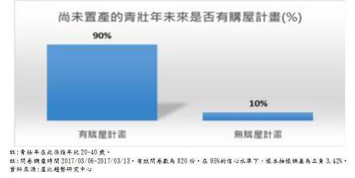20170317-天如專題,尚未置產的青壯年未來是否有購屋計畫(資料來源:屋比趨勢研究中心)拷貝.jpg