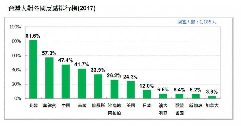 2017-03-19-台灣民意基金會3月份民調-台灣人對各國反感排行-台灣民意基金會提供