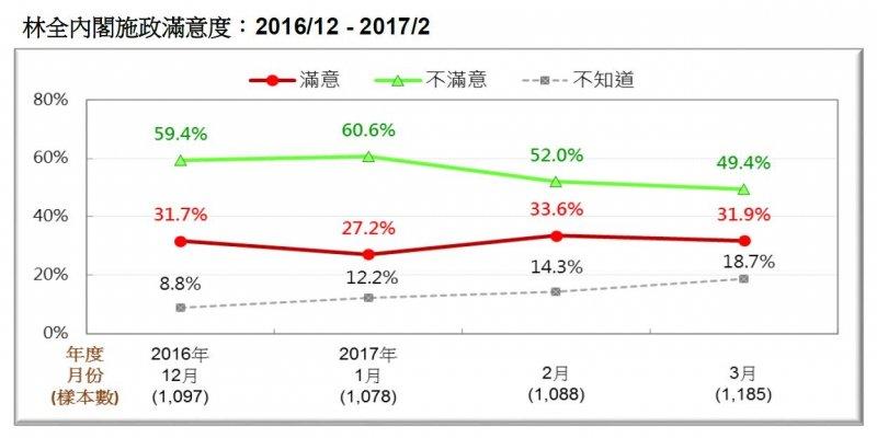 2017-03-19-台灣民意基金會3月份民調-林全內閣施政滿意度2016年12月至2017年2月比較-台灣民意基金會提供