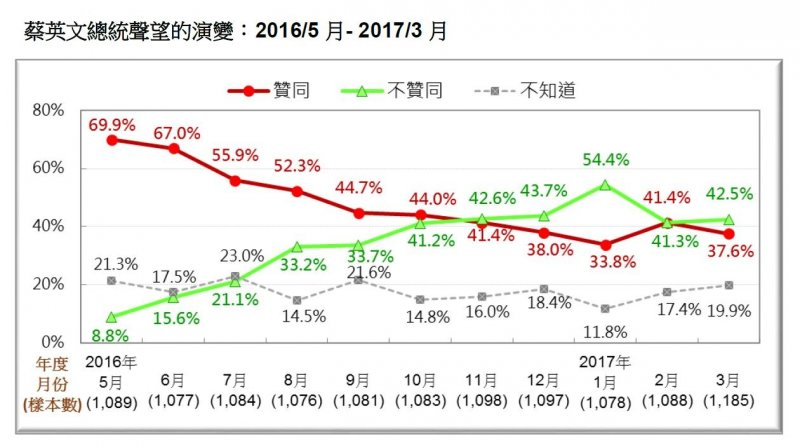 2017-03-19-台灣民意基金會3月份民調-蔡英文總統聲望演變-台灣民意基金會提供