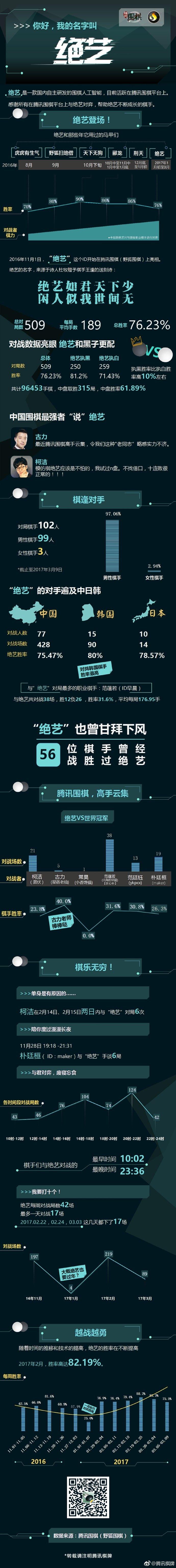 中國騰訊圍棋平台上的人工智慧程式:絕藝。