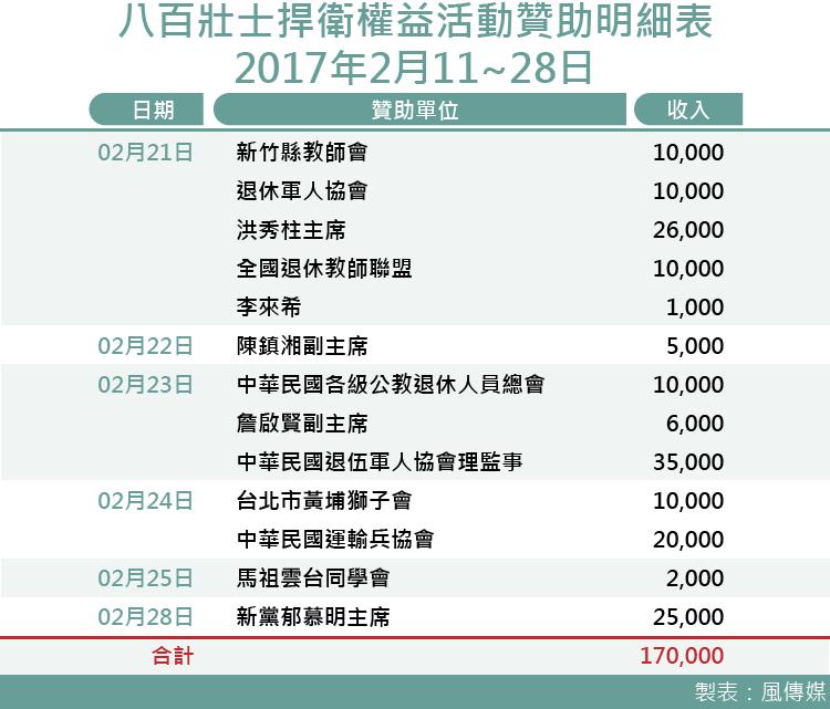 八百壯士財報曝光!一個月募款227萬元 洪秀柱、陳鎮湘、郁慕明、李來希都捐款