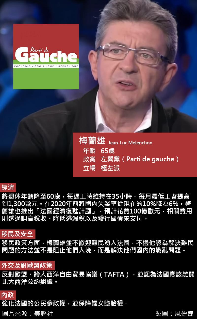2017法國總統大選,梅蘭雄。(風傳媒)