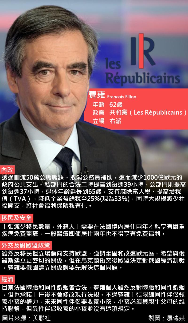 2017法國總統大選,費雍。(風傳媒)