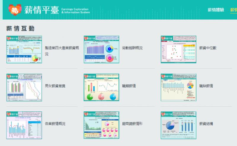「薪情平台」網站內將主計總處發布的數字全面圖表化。(取自薪情平台網站)